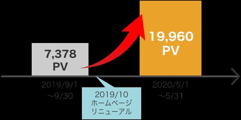 PV数が2.7倍に増加