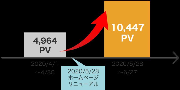 PV数が2.1倍に増加